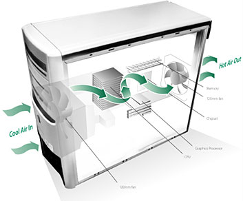 image of PC chassis with Balanced Technology Extended (BTX) airflow
